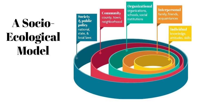 Socio-Ecological Model